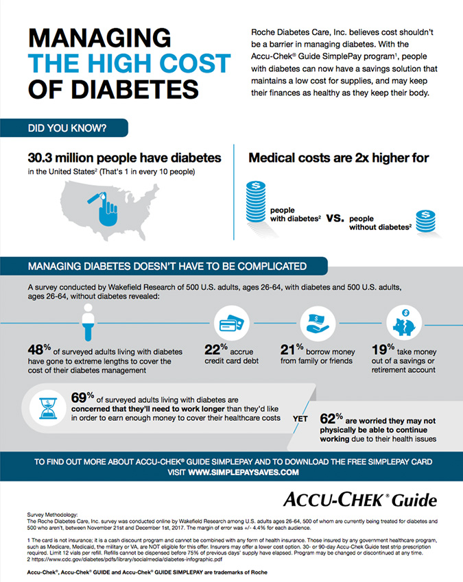 Infographic detailing the high medical costs for people with diabetes