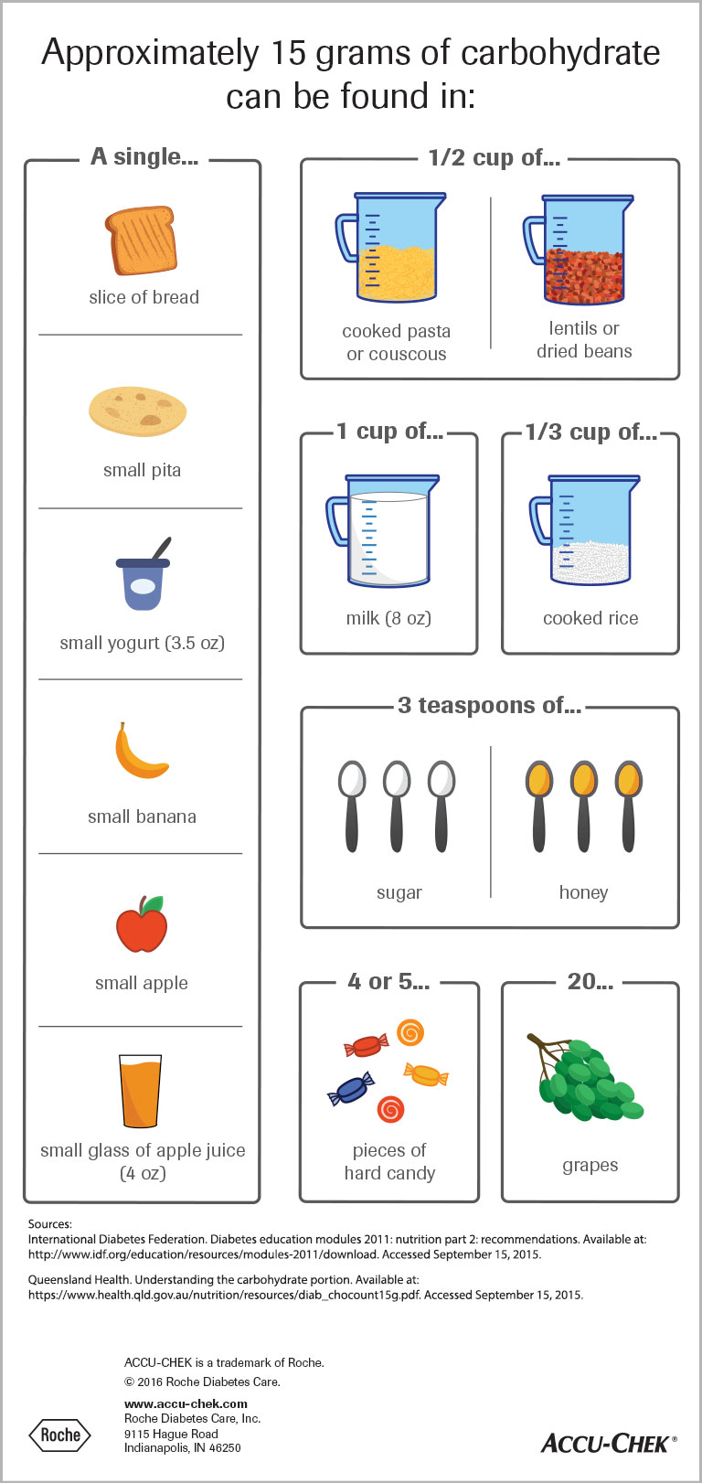 Infographic detailing foods that contain 15 grams of carbohydrates, including a slice of bread and a cup of milk