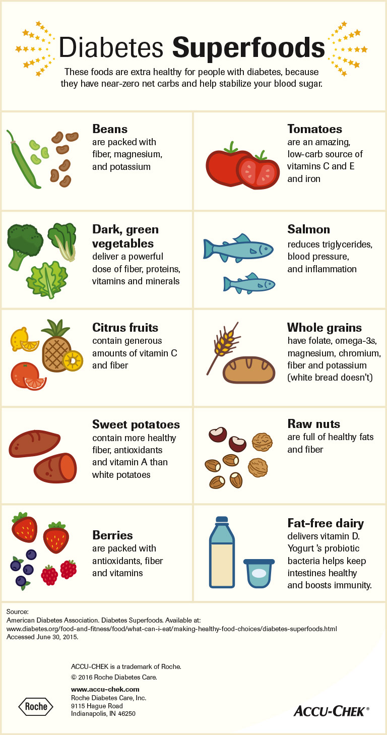 Infographic showing healthy diabetes superfoods including beans, tomatoes, citrus fruits, whole grains, and fat-free dairy